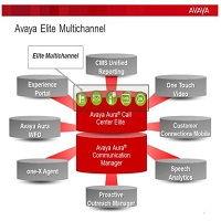 Avaya Aura®  Call Center Elite Multichannel